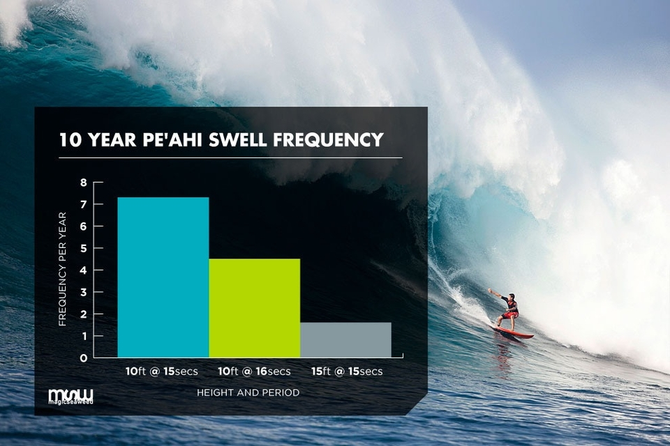 In order to achieve a wave face of greater than 30ft+ the event forecasters will be looking for a swell with an average in excess of 10ft at 15 seconds. This magic jump in size is down to the focussing ability of the reef at Pe'ahi which will produce breaking waves 3 to 5 times higher than the average ocean size.    Utilising 10 years of averaged data you would expect to see  4.5 swells at the 10ft at 16 second mark  during the current waiting period of December 7th till March 15th. Taking one second off the requirement will give you a frequency of just over 7 instances and lifting the bar up to the 15ft and 15 seconds required by the  Eddie Aikau  at Waimea brings the average frequency right down to 1.6.    These two will not clash as the event has stated: