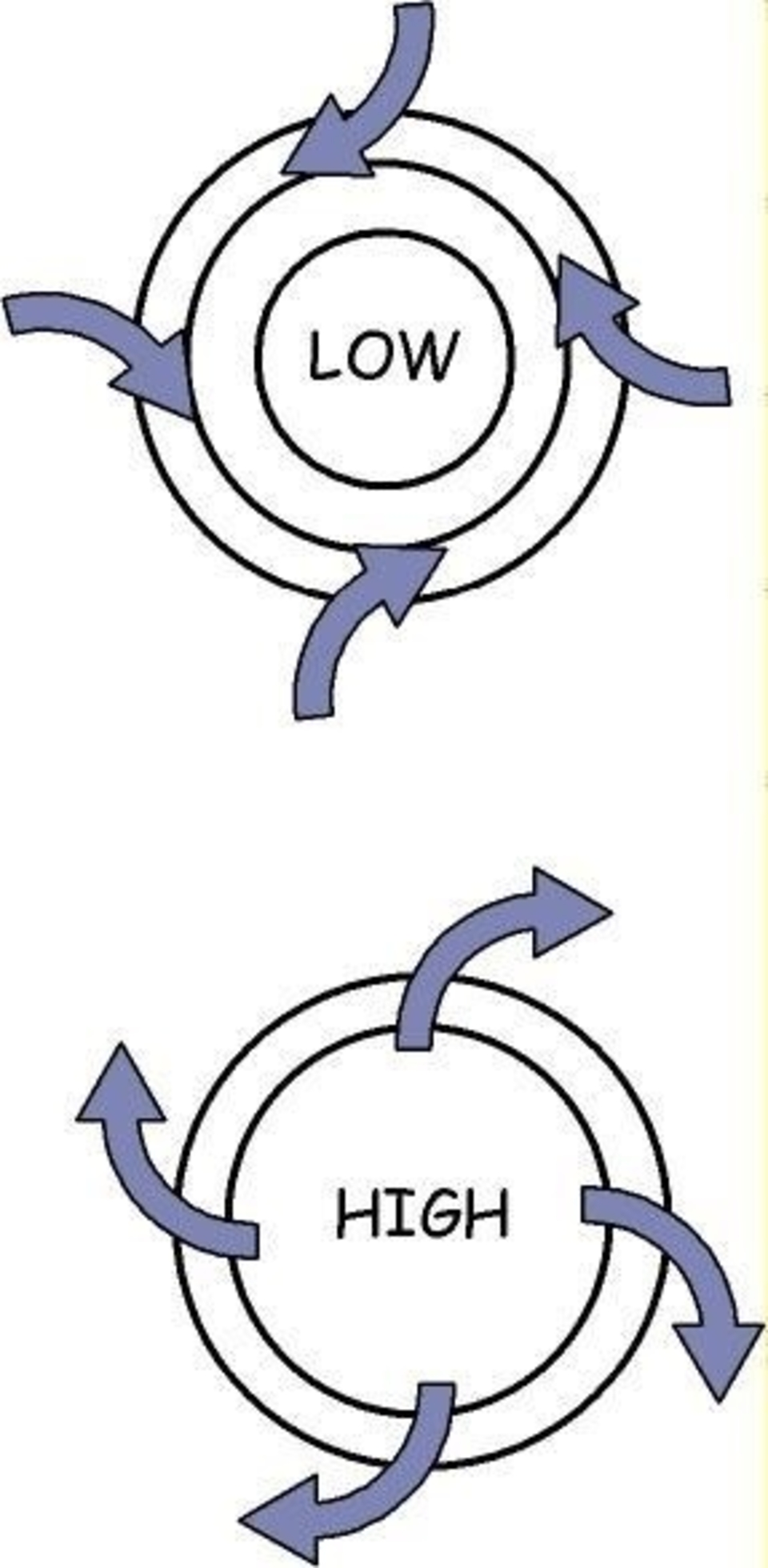 In an effort to equalize the pressure, air tries to flow directly from a high pressure to a low pressure, but the Coriolis force causes it to turn to the right.  As a result, the air circulates clockwise (anticyclonic) around a high pressure and anticlock