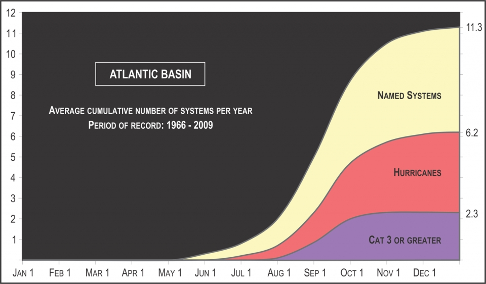 Cumulative average storm numbers show that five named storms and two hurricanes would be typical by the beginning of September