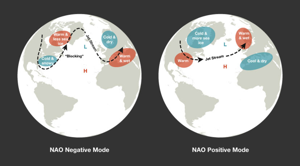 How the North Atlantic Oscillation (NAO) describes the atmospheric conditions that influence our surf.