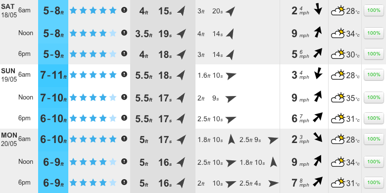 Puerto Escondido long range surf forecast.