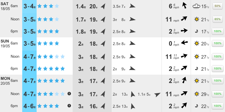 Trestles long range surf forecast.