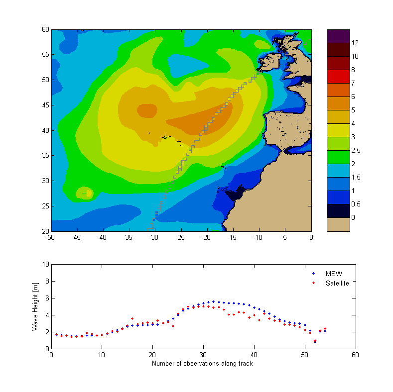 The blue graph shows our model predictions and the red line the actual wave heights measured by Satellite. While the correlation is generally very tight you can see an over-estimation of about 20% at the peak of the swell.