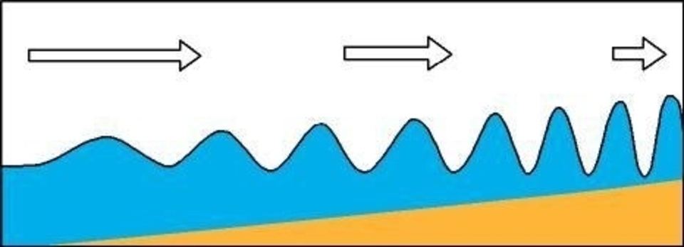 Refraction makes waves bend in towards areas of shallow water