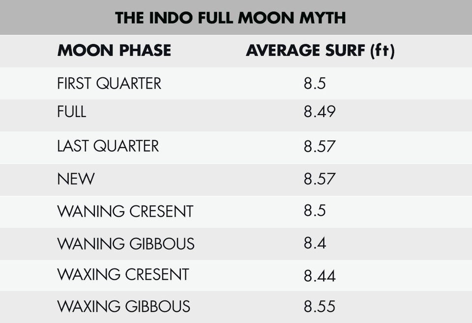 Analysis of 30 years of peak surf face height data shows nothing more than a hair's breadth between average wave heights for different moon phases. Analysing % occurrence of the larger swells or even the maximum swell also shows that there's no correlation between moon phase and swell size.