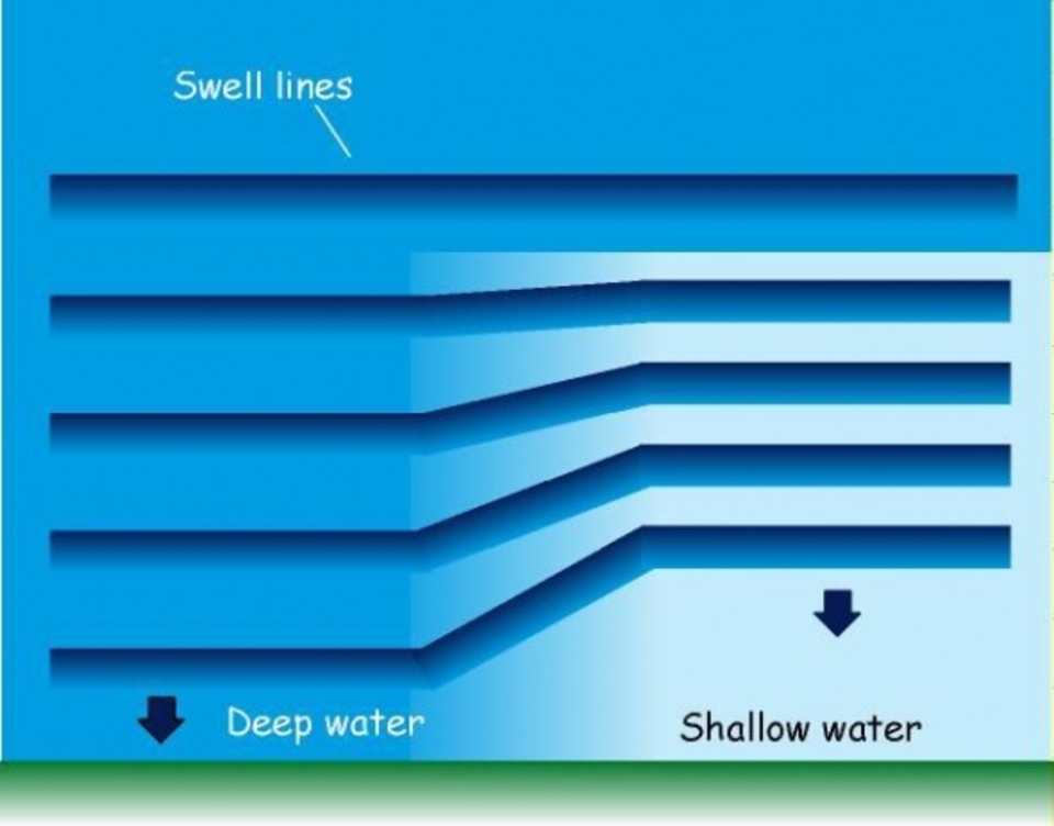 An overview of refraction: Refraction makes waves bend in towards areas of shallow water.