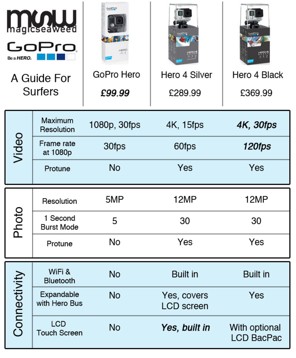 NEW GoPro Cameras - A Surfer\'s Guide - Magicseaweed.com
