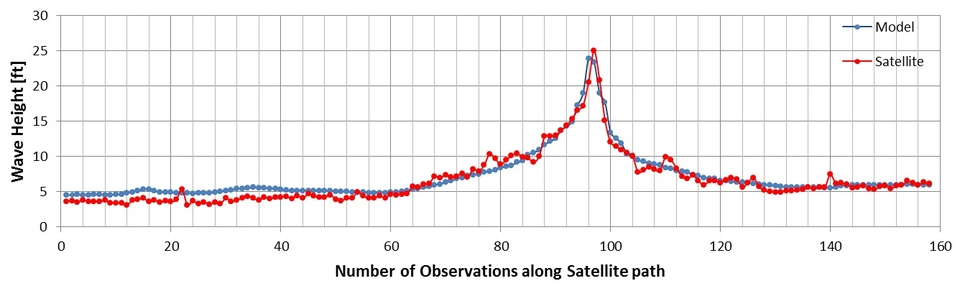 Satellite validation of the Hurricane Iselle forecast shows good correlation between the MSW model and the actual swell.