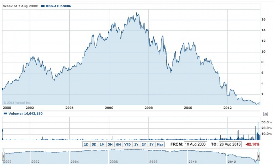 Billabong share price rise and fall since the year 2000.