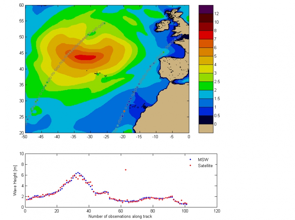 JASON 2 wave heights (blue) plotted against the MSW model (red). This satellite is accurate to a few centimetres.