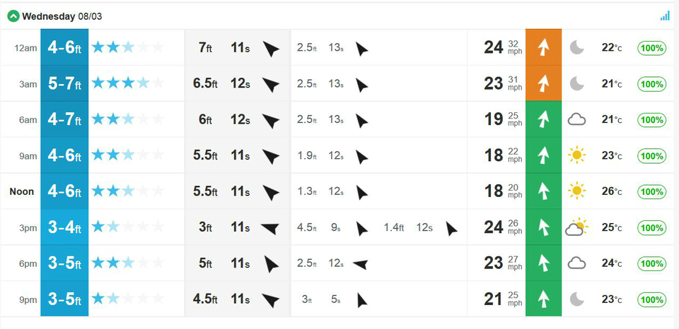 Chart for Snapper on Wednesday. That swell direction whipping across Australia's Gold Coast.