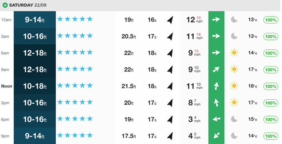 How the swell played out for JBay. Check historical forecasts here.