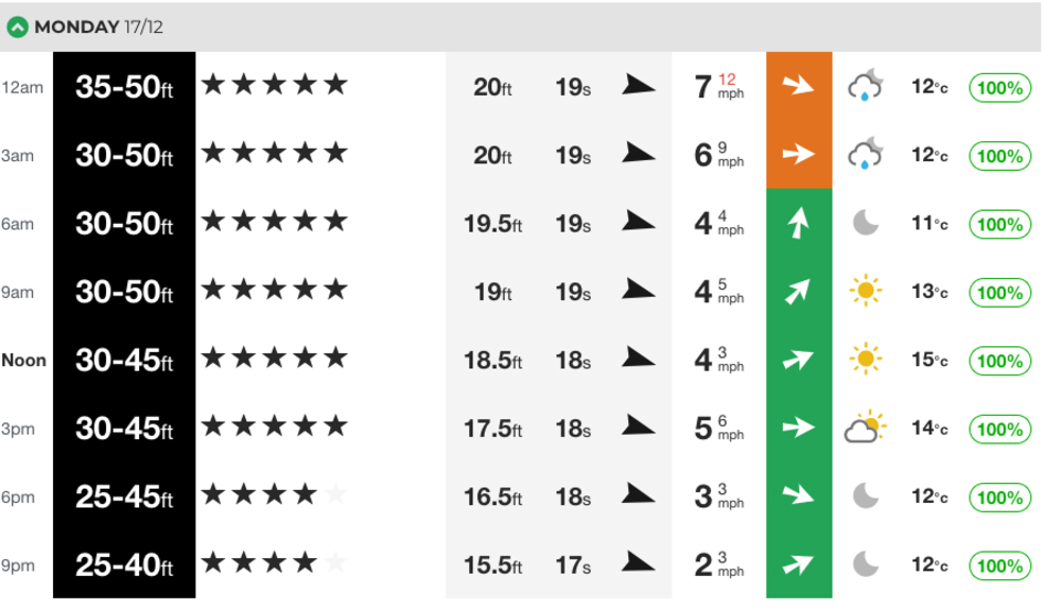 Not for the faint hearted. The swell peaked in the morning, capping out at 20ft@19 seconds, aka, monstrous. You can view our Maverick's charts by going HERE.