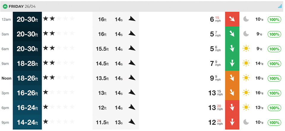 Here's the forecast by the numbers for Nazare. North west swell, variable wind, but could produce something colossal.