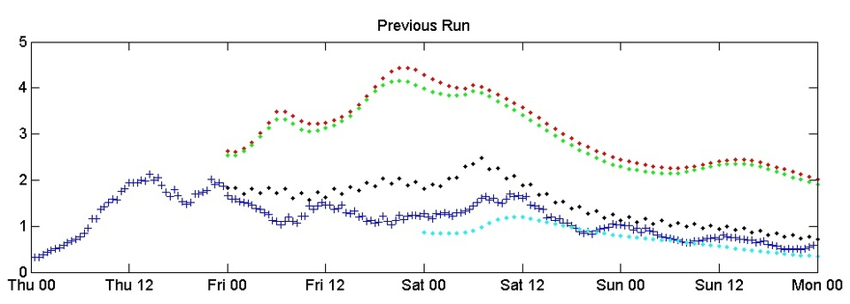 This graph shows our various swell models compared to the actual conditions observed by a wave buoy (blue crosses). Your standard forecast is the red dots (and this is what you'll find on every other forecast site. MSW also run a series of high resolution models (black and blue dots) which offer significantly improved forecasts in some tricky coastal areas.