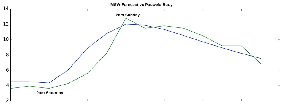 MSW forecast vs Pauwela buoy
