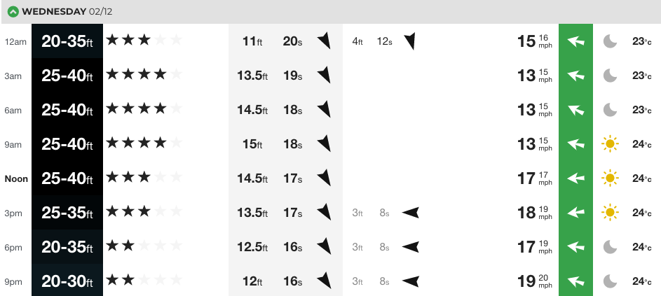 Our at-a-glance chart for Jaws. Keep in mind, this is in Hawaii-Aleutian Standard Time, 10 hours behind GMT.