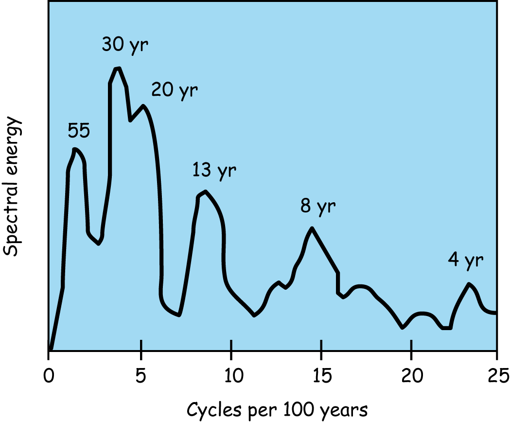 Spectrum of inferred NAO index, derived from data going back 555 years.  Don't worry about the units – the most important feature is the peaks, showing the length of the most important cycles.