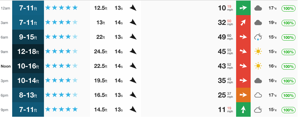 When the numbers for Mundaka look like this, you need to get in a vehicle and seek somewhere else.