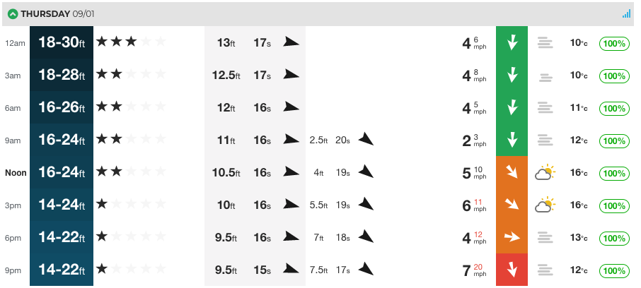 Our Nazare forecast for this Thursday.