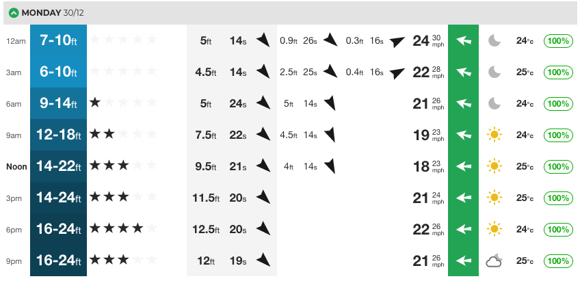 The Waimea at-a-glance day in question. As you can see, tonnes of swell in the water but not the 15@15 needed to run the Eddie.