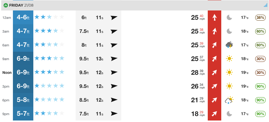 Forecast for Fistral in the UK. These numbers are likely to change so check back over the next few days.