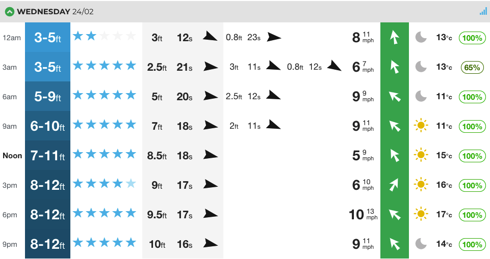 Our at a glance forecast for Hossegor tomorrow. Best day of the season so far?! Let's see.