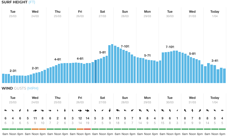 Imagine if your week looked like this. From our Hossegor historic report.