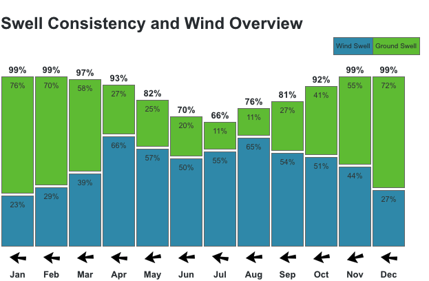 This graph shows the percentage of days that had a ridable wind swell (7 seconds period or more) or groundswell (10 seconds period or more) of over 3ft. It also shows the dominant wind direction. Not all of these days will necessarily give great surf, and very short lived wind swells or longer period secondary swells may produce surf not recorded, but it gives a clear idea of the seasonal trend and a rough guide to the chances of scoring something ridable.