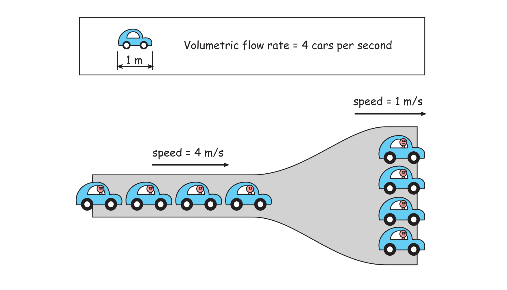 The principle of flow constriction and volumetric flow rate, using a traffic jam as a simple example.