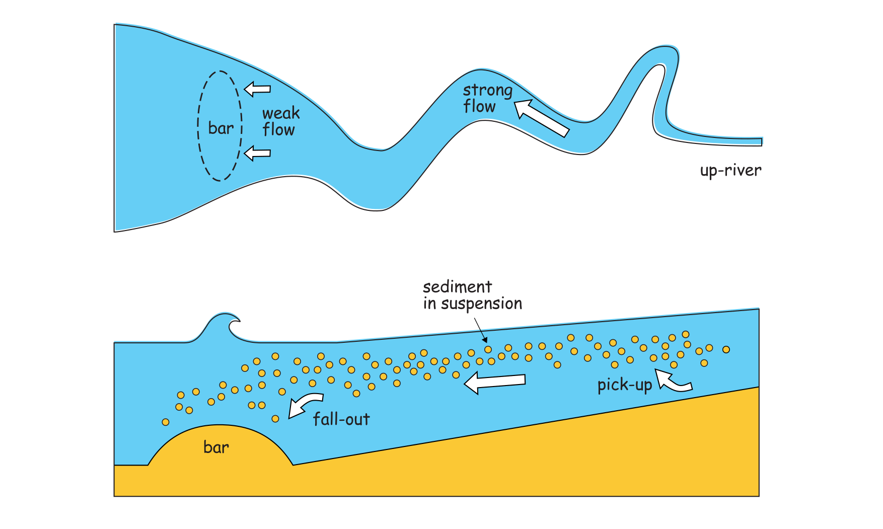 Top view and side view: the sediment stays in suspension in the fast-flowing river, but falls out of the water column as soon as the flow decreases at the mouth of the estuary.