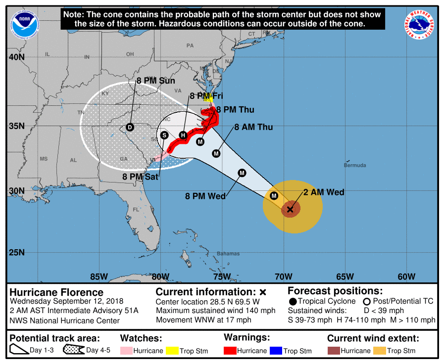 Florence's trajectory.