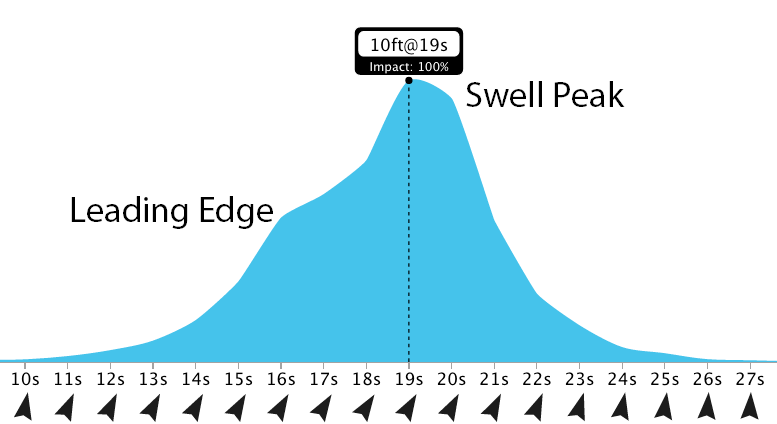 Energy in this swell by period at peak on 24th June 2016